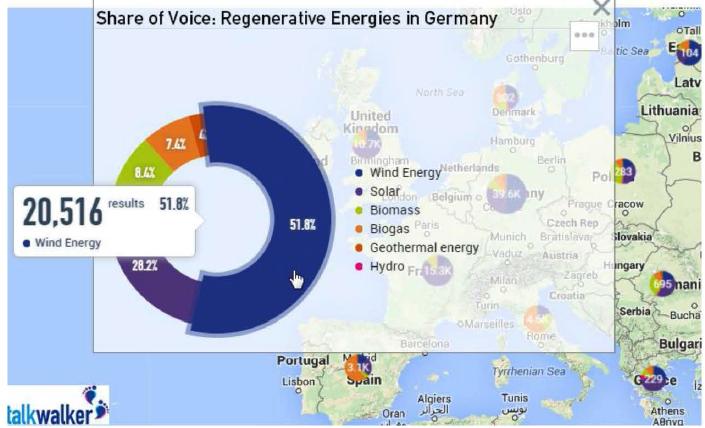 La energía eólica disfrutó del más alto numero de menciones en Alemania, con más de la mitad de las conversaciones hacia ella.