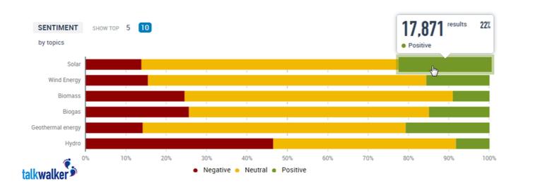 El sentimiento positivo para la energía solar el mes de marzo fue especialmente alto